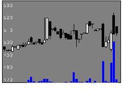 6570共和コーポの株式チャート