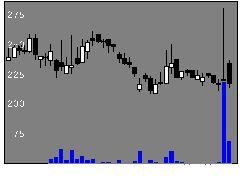 6578エヌリンクスの株価チャート