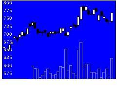 6584三櫻工業の株価チャート