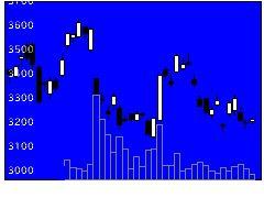 6586マキタの株価チャート