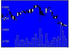 6588東芝テックの株価チャート