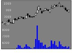 6590芝浦の株価チャート