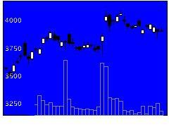 6592マブチモーターの株価チャート
