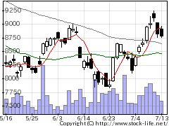 6594日電産の株価チャート