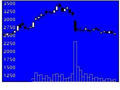 6597HPCシスの株式チャート