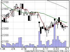6599エブレンの株式チャート