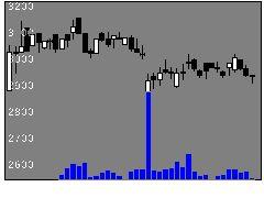6612バルミューダの株式チャート