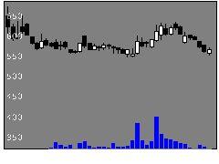 6613QDレーザの株価チャート