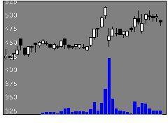 6615UMCエレの株式チャート