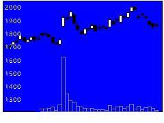 6617東光高岳の株式チャート