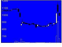6618大泉製作所の株価チャート