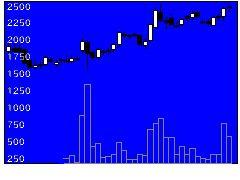 6619ダブル・スコープの株価チャート