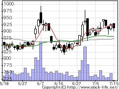 6620宮越HDの株価チャート