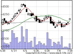 6622ダイヘンの株式チャート