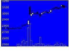 6623愛知電機の株式チャート