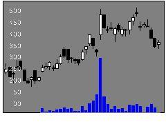 6627テラプローブの株価チャート