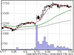 6630ヤーマンの株価チャート