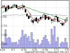 6632JVCケンウの株式チャート