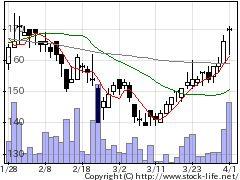 6634ネクスGの株価チャート