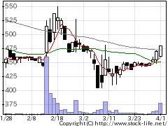 6635大日光の株式チャート