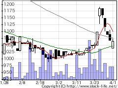 6637寺崎電気産業の株価チャート