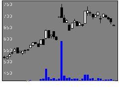 6638ミマキエンジニアリングの株価チャート
