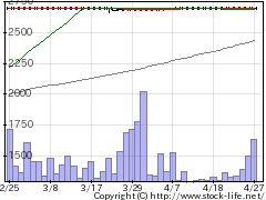 6639コンテックの株式チャート