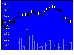 6641日新電機の株式チャート