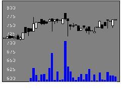 6643戸上電機製作所の株価チャート