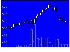 6644大崎電の株価チャート