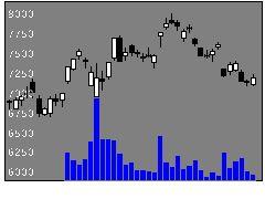 6645オムロンの株式チャート
