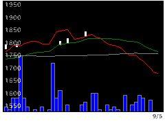 6647森尾電の株価チャート