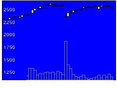 6651日東工業の株価チャート