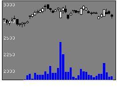 6652IDECの株価チャート