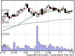 6652IDECの株式チャート