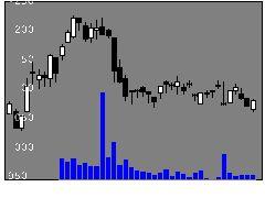 6653正興電の株式チャート
