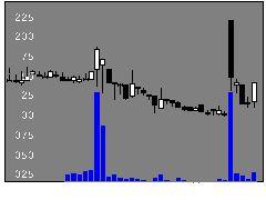 6654不二電機工業の株価チャート