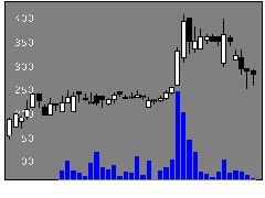 6656インスペックの株式チャート