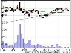 6658シライ電子の株価チャート