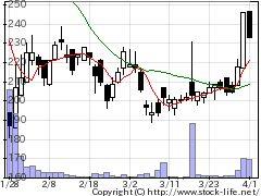 6659メディアLの株式チャート