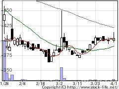 6663太洋工業の株式チャート