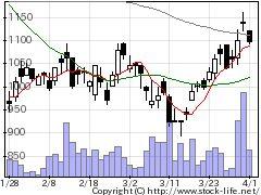 6666リバーエレテックの株価チャート