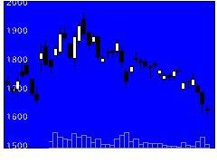 6668ADプラズマの株価チャート
