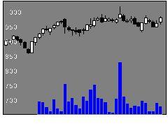 6670MCJの株価チャート