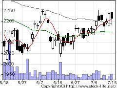 6674GSユアサの株価チャート