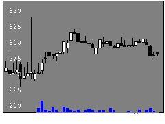 6675サクサホールディングスの株価チャート