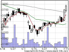 6676メルコホールディングスの株価チャート
