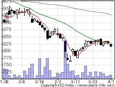 6677エスケーエレの株式チャート
