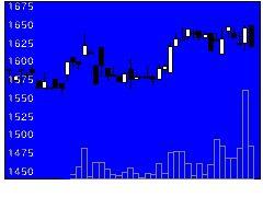 6678テクノメディカの株式チャート
