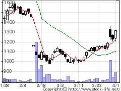 6694ズームの株価チャート